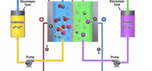 UET-flow-battery-energy-storage